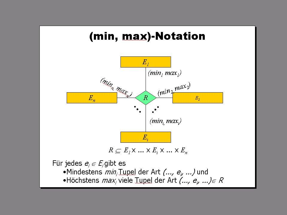SS 2004 Datenbanken 4W Mi 13:30 – 15:00 G 2.30 © Bojan Milijaš, 31.03.2004Vorlesung #3 - ER Modellierung3