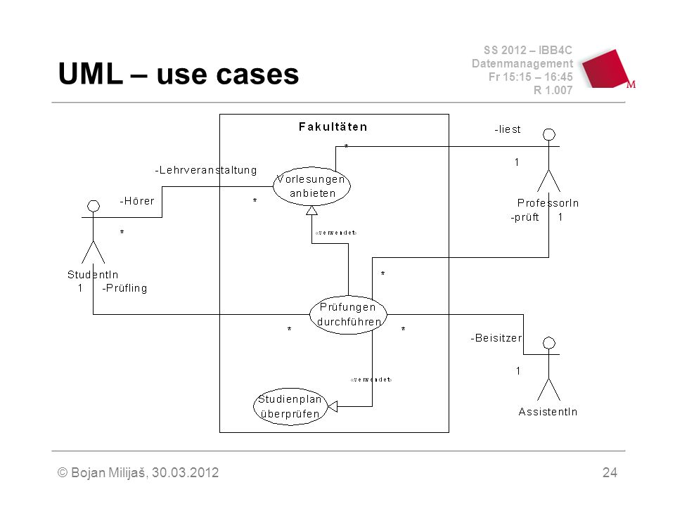 SS 2012 – IBB4C Datenmanagement Fr 15:15 – 16:45 R 1.007 © Bojan Milijaš, 30.03.201224 UML – use cases