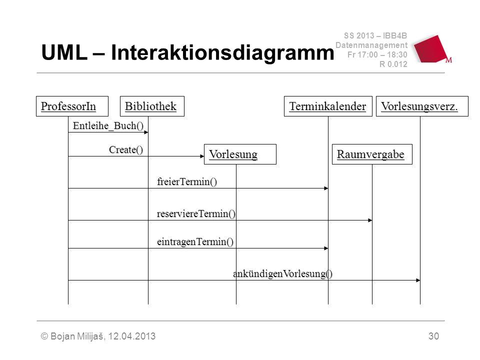 SS 2013 – IBB4B Datenmanagement Fr 17:00 – 18:30 R 0.012 © Bojan Milijaš, 12.04.201330 UML – Interaktionsdiagramm ProfessorInBibliothek Vorlesung TerminkalenderVorlesungsverz.