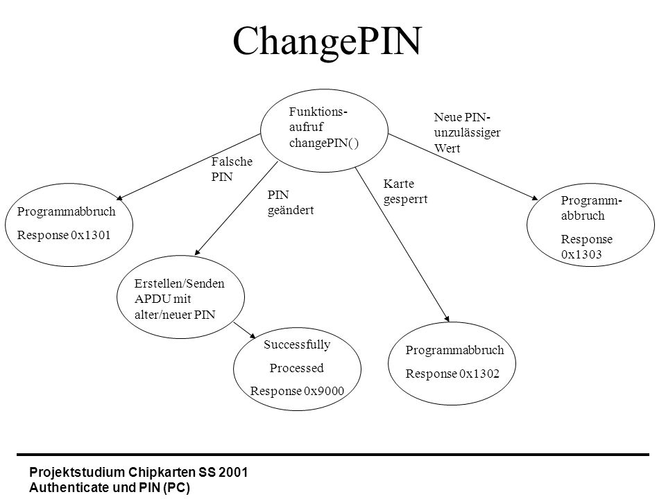 Projektstudium Chipkarten SS 2001 Authenticate und PIN (PC) sendPIN Funktionsaufruf sendPIN( ) Programm- abbruch Response intern Falsches PIN- Format