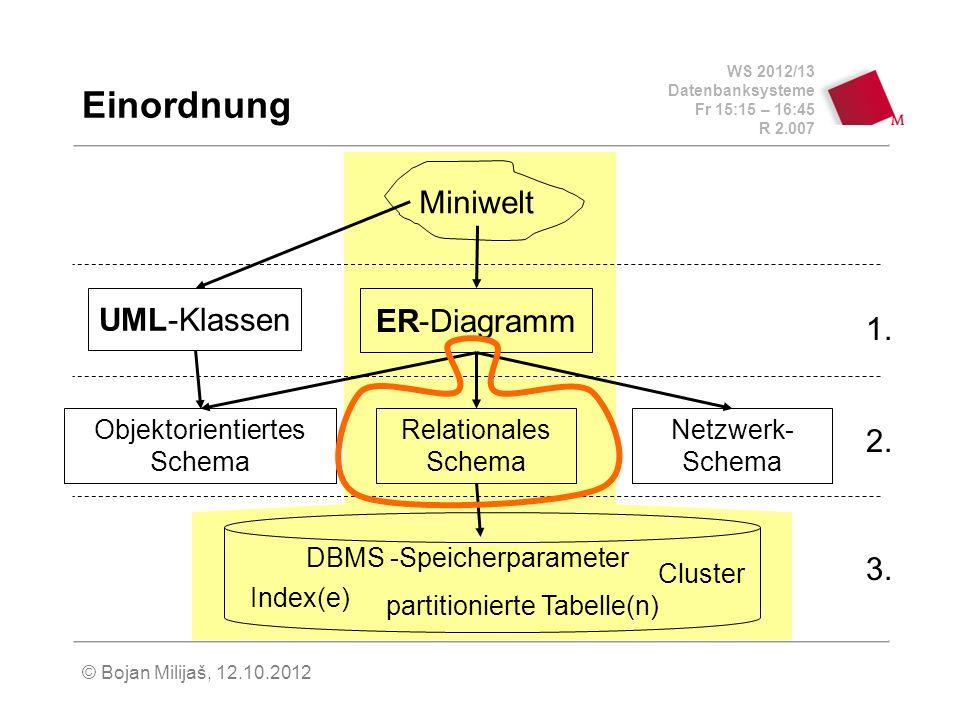 WS 2012/13 Datenbanksysteme Fr 15:15 – 16:45 R 2.007 © Bojan Milijaš, 12.10.2012 Einordnung Miniwelt Relationales Schema Objektorientiertes Schema Netzwerk- Schema UML-Klassen ER-Diagramm Index(e) Cluster partitionierte Tabelle(n) DBMS -Speicherparameter 3.