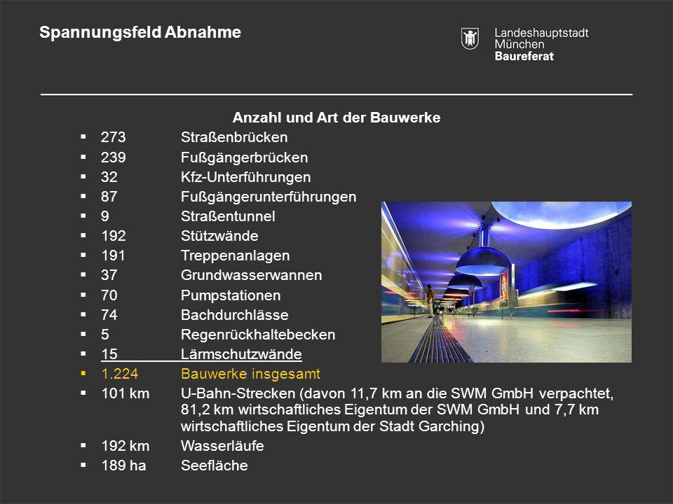 Spannungsfeld Abnahme Anzahl und Art der Bauwerke 273 Straßenbrücken 239 Fußgängerbrücken 32 Kfz-Unterführungen 87 Fußgängerunterführungen 9 Straßentu