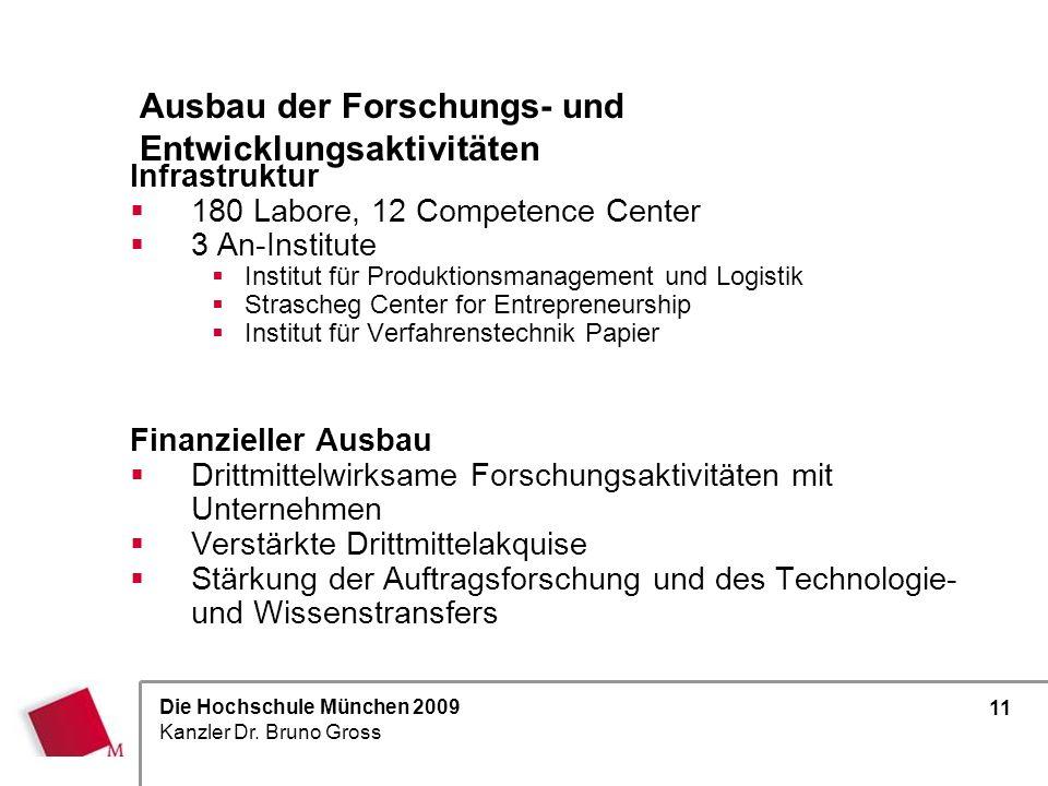 Die Hochschule München 2009 Kanzler Dr. Bruno Gross 11 Infrastruktur 180 Labore, 12 Competence Center 3 An-Institute Institut für Produktionsmanagemen