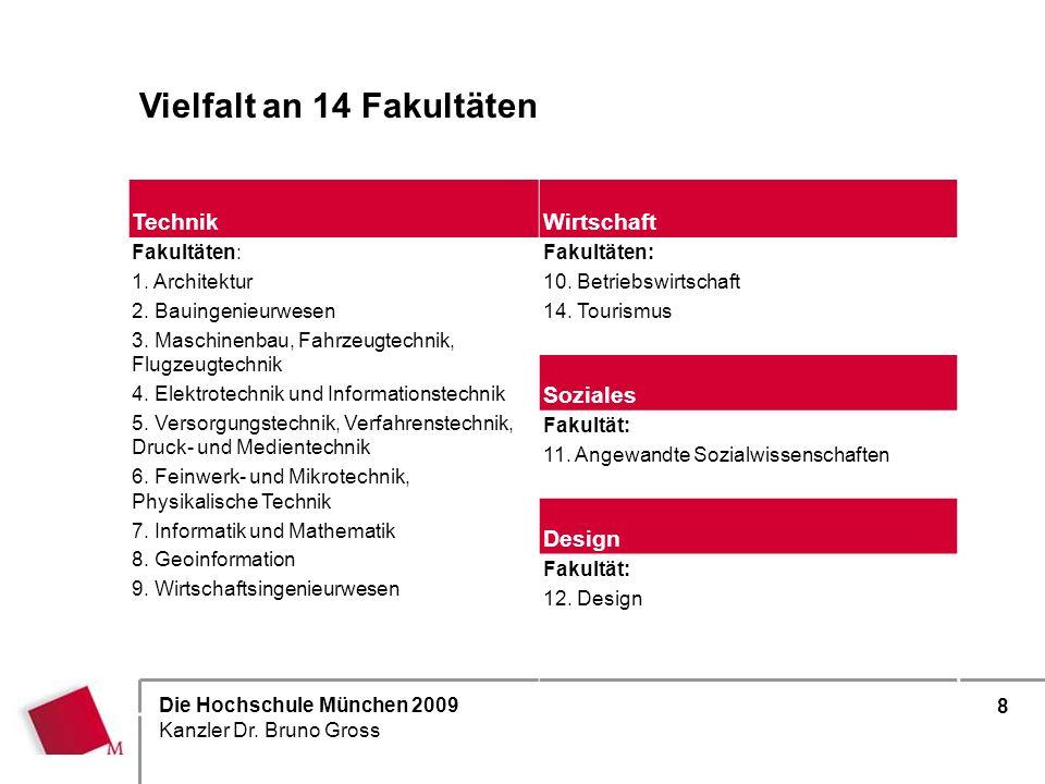 Die Hochschule München 2009 Kanzler Dr. Bruno Gross 8 Vielfalt an 14 Fakultäten TechnikWirtschaft Fakultäten: 1. Architektur 2. Bauingenieurwesen 3. M