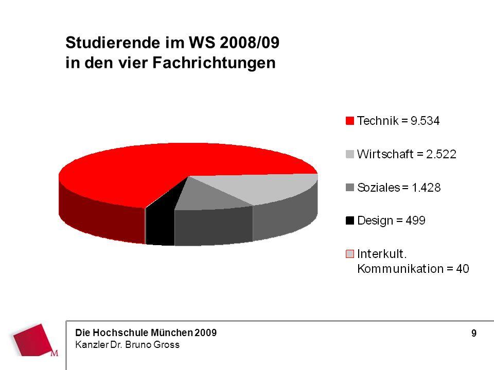 Die Hochschule München 2009 Kanzler Dr. Bruno Gross 9 19 % 11 % 72 % * grundständige Studiengänge Studierende im WS 2008/09 in den vier Fachrichtungen