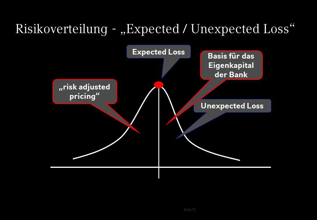 Seite 10 Risikoverteilung - Expected / Unexpected Loss Expected Loss Unexpected Loss risk adjusted pricing Basis für das Eigenkapital der Bank