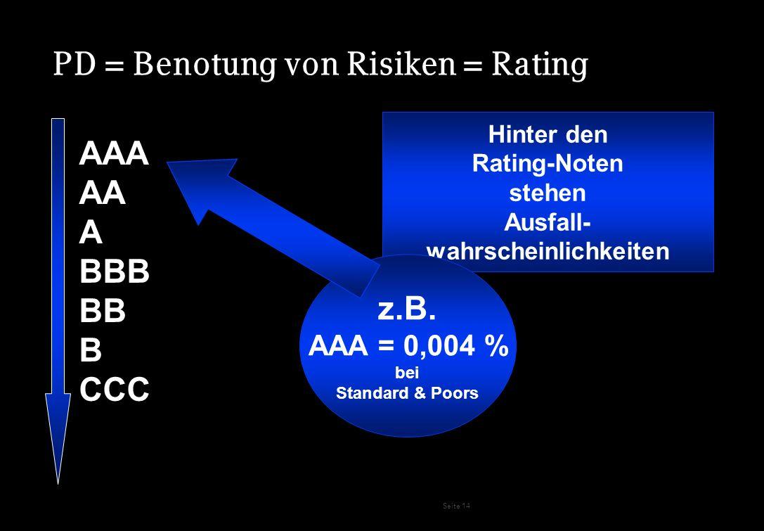 Seite 14 PD = Benotung von Risiken = Rating AAA AA A BBB BB B CCC Hinter den Rating-Noten stehen Ausfall- wahrscheinlichkeiten z.B. AAA = 0,004 % bei