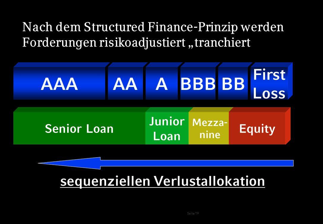 Seite 19 Kreditportfolio AAAAAABBBBB First Loss Projekt- / Objektfinanzierung Senior Loan Junior Loan Mezza- nine Equity sequenziellen Verlustallokati