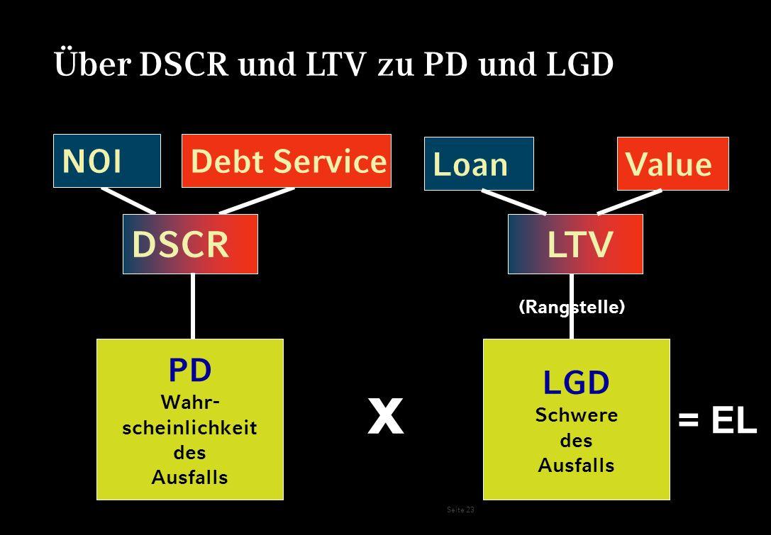 Seite 23 PD Wahr- scheinlichkeit des Ausfalls LGD Schwere des Ausfalls x Über DSCR und LTV zu PD und LGD LTV ValueLoan NOI Debt Service DSCR (Rangstel