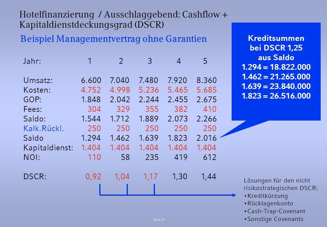 Seite 31 Hotelfinanzierung / Ausschlaggebend: Cashflow + Kapitaldienstdeckungsgrad (DSCR) Beispiel Managementvertrag ohne Garantien Jahr: 1 2 3 4 5 Um