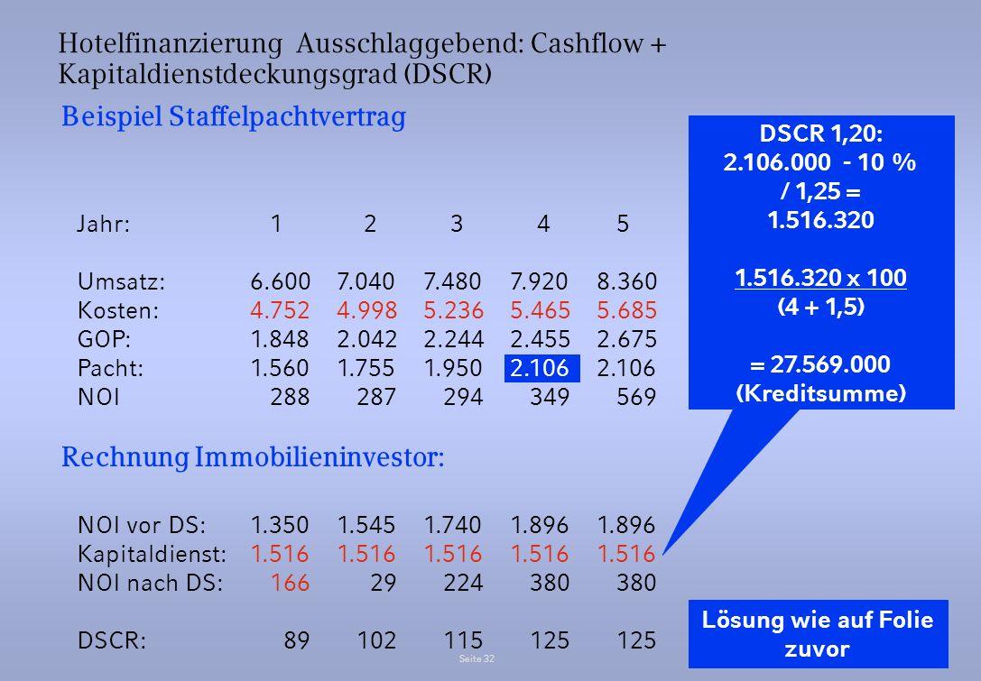 Seite 32 Hotelfinanzierung Ausschlaggebend: Cashflow + Kapitaldienstdeckungsgrad (DSCR) Beispiel Staffelpachtvertrag Jahr: 1 2 3 4 5 Umsatz:6.6007.040