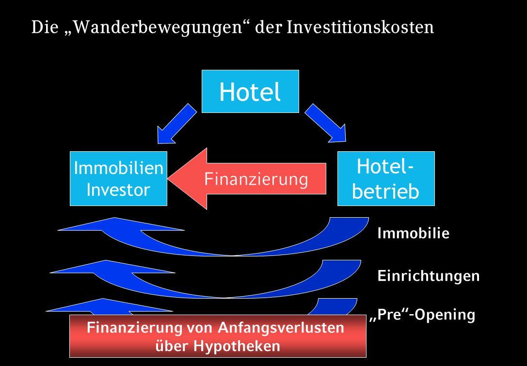 Seite 7 Die Wanderbewegungen der Investitionskosten Hotel Immobilien Investor Hotel- betrieb Finanzierung Immobilie Einrichtungen Pre-Opening Finanzie