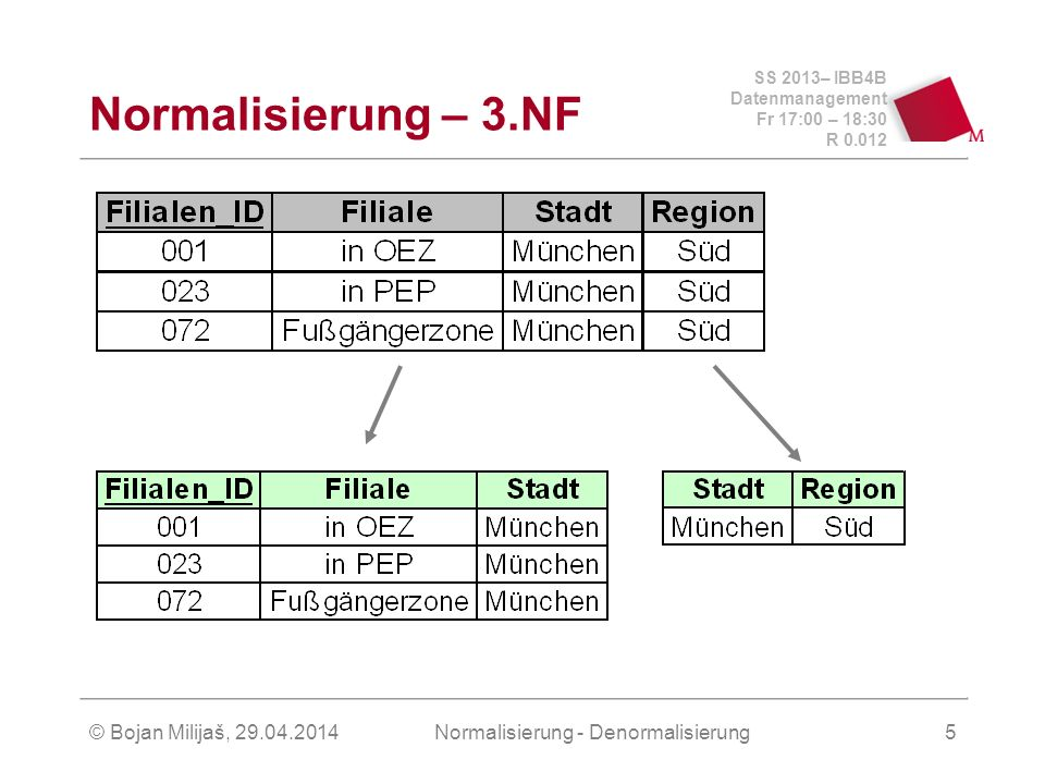 SS 2013– IBB4B Datenmanagement Fr 17:00 – 18:30 R 0.012 © Bojan Milijaš, 29.04.2014Normalisierung - Denormalisierung5 Normalisierung – 3.NF