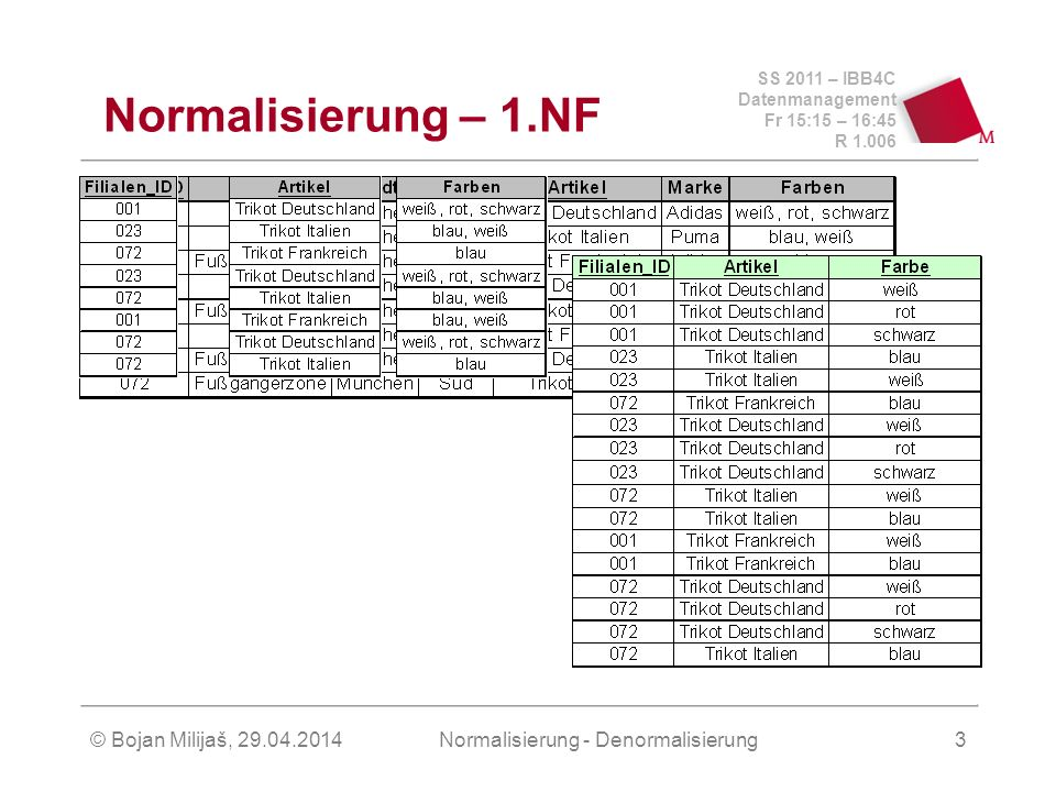 SS 2011 – IBB4C Datenmanagement Fr 15:15 – 16:45 R 1.006 © Bojan Milijaš, 29.04.2014Normalisierung - Denormalisierung4 Normalisierung – 2.NF