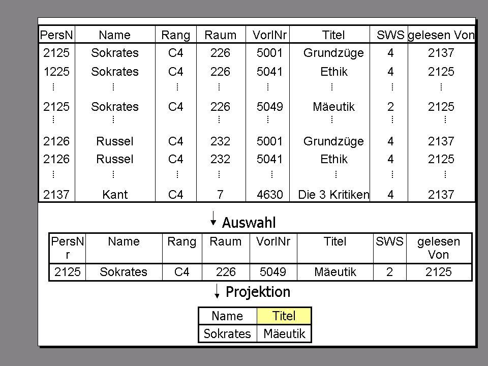 SS 2004 Datenbanken 4W Mi 13:30 – 15:00 G 2.30 © Bojan Milijaš, 21.04.2004Vorlesung #6 - SQL (Teil 1)14