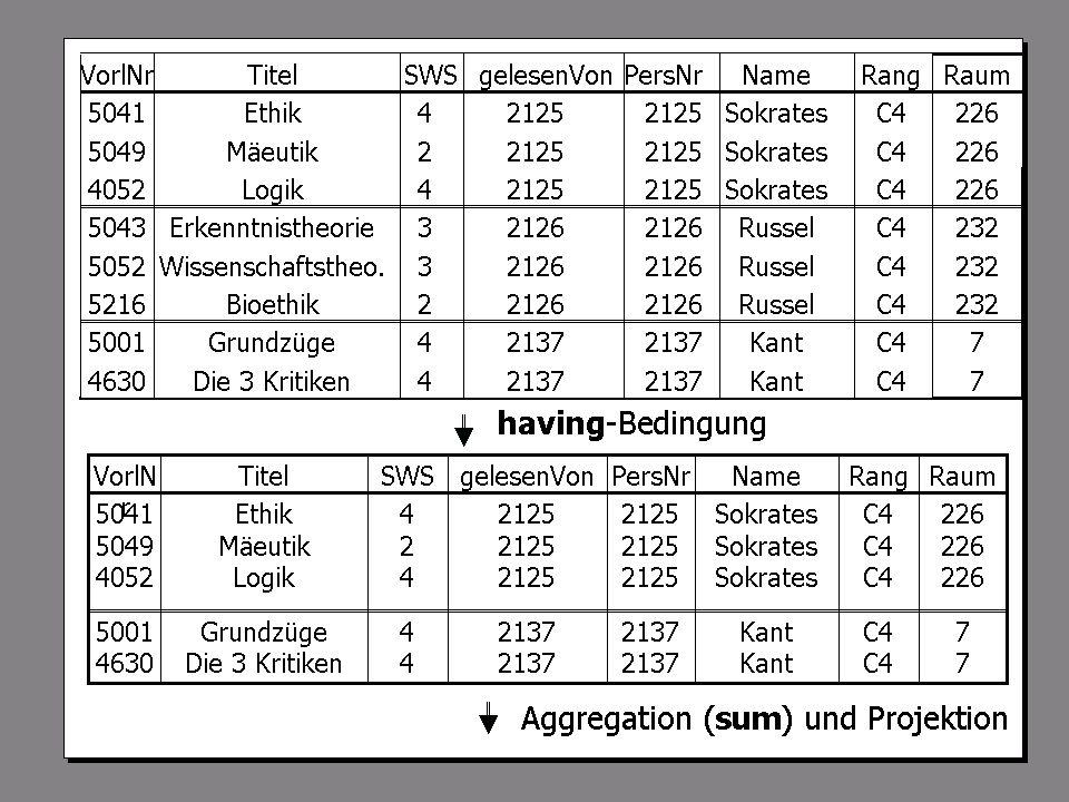 SS 2004 Datenbanken 4W Mi 13:30 – 15:00 G 2.30 © Bojan Milijaš, 21.04.2004Vorlesung #6 - SQL (Teil 1)22