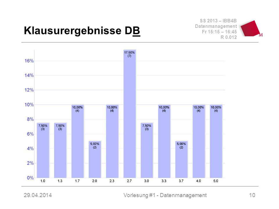 SS 2013 – IBB4B Datenmanagement Fr 15:15 – 16:45 R 0.012 29.04.2014Vorlesung #1 - Datenmanagement10 Klausurergebnisse DB