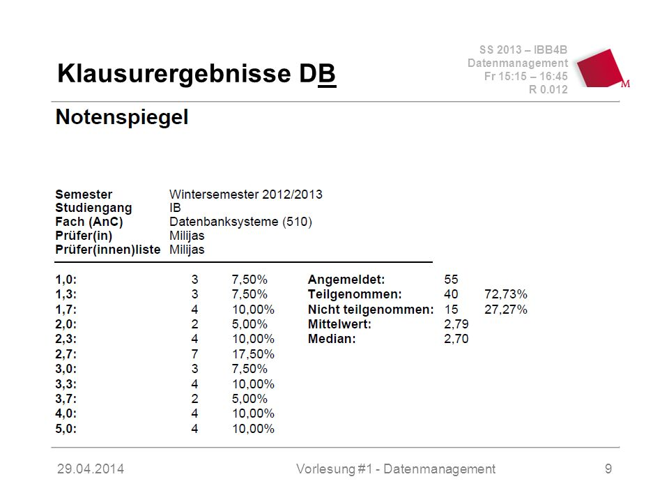 SS 2013 – IBB4B Datenmanagement Fr 15:15 – 16:45 R Vorlesung #1 - Datenmanagement9 Klausurergebnisse DB