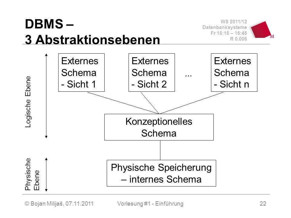 WS 2011/12 Datenbanksysteme Fr 15:15 – 16:45 R 0.006 © Bojan Milijaš, 07.11.2011Vorlesung #1 - Einführung22 DBMS – 3 Abstraktionsebenen... Externes Sc