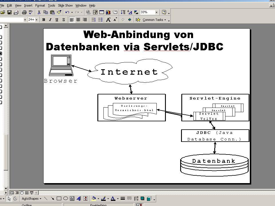 SS 2004 Datenbanken 4W Mi 13:30 – 15:00 G 2.30 © Bojan Milijaš, 12.05.2004Vorlesung #9 - SQL (Teil 4)22
