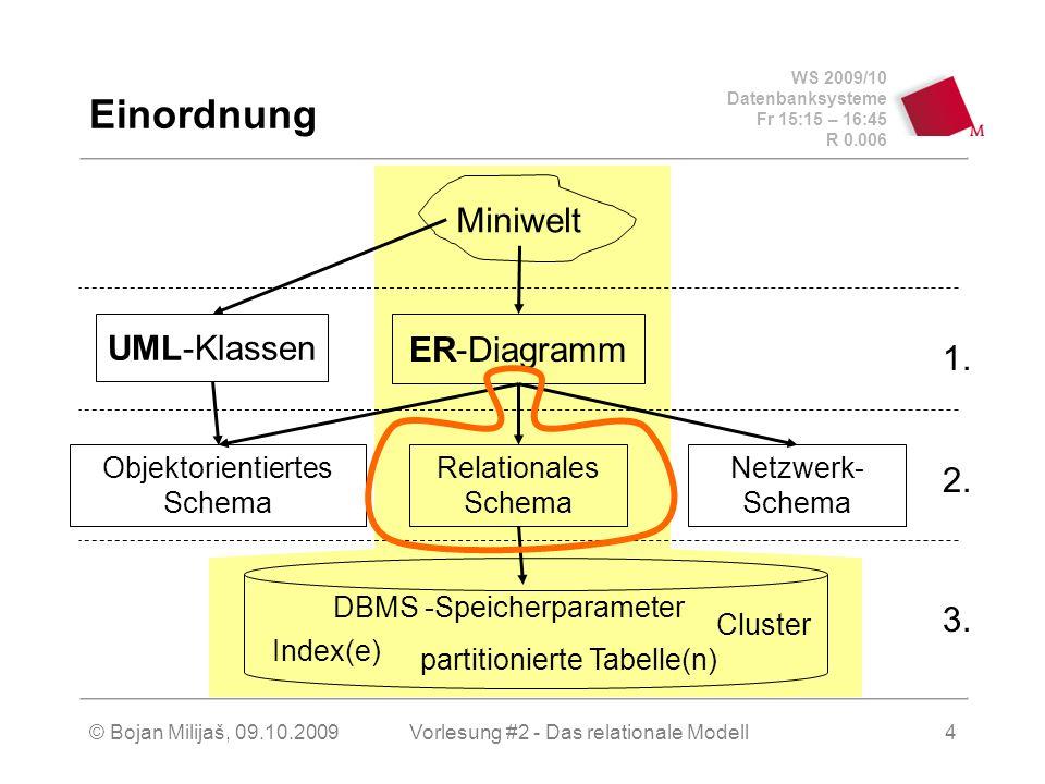 WS 2009/10 Datenbanksysteme Fr 15:15 – 16:45 R 0.006 © Bojan Milijaš, 09.10.2009Vorlesung #2 - Das relationale Modell4 Einordnung Miniwelt Relationales Schema Objektorientiertes Schema Netzwerk- Schema UML-Klassen ER-Diagramm Index(e) Cluster partitionierte Tabelle(n) DBMS -Speicherparameter 3.
