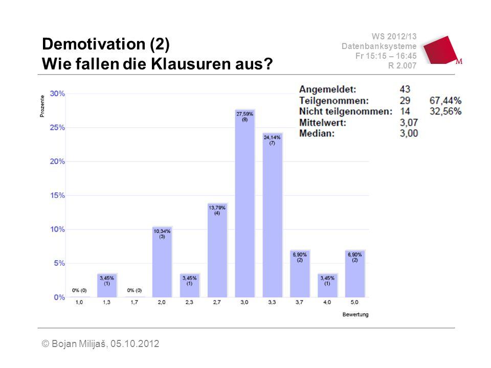 WS 2012/13 Datenbanksysteme Fr 15:15 – 16:45 R 2.007 © Bojan Milijaš, 05.10.2012 Demotivation (2) Wie fallen die Klausuren aus?