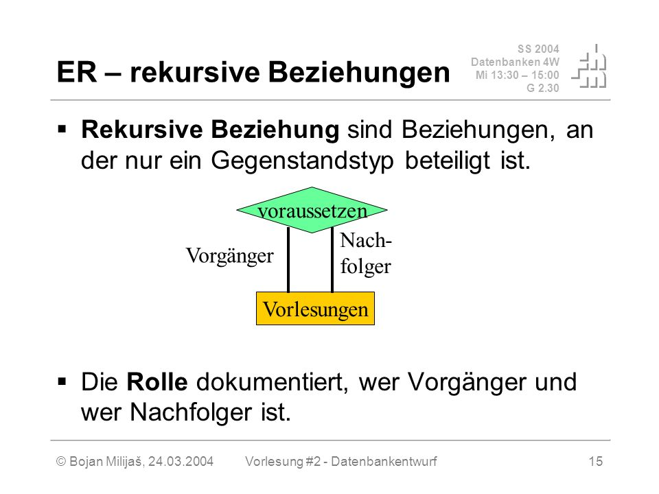 SS 2004 Datenbanken 4W Mi 13:30 – 15:00 G 2.30 © Bojan Milijaš, 24.03.2004Vorlesung #2 - Datenbankentwurf15 ER – rekursive Beziehungen Rekursive Beziehung sind Beziehungen, an der nur ein Gegenstandstyp beteiligt ist.