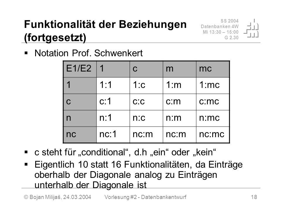 SS 2004 Datenbanken 4W Mi 13:30 – 15:00 G 2.30 © Bojan Milijaš, 24.03.2004Vorlesung #2 - Datenbankentwurf18 Funktionalität der Beziehungen (fortgesetzt) Notation Prof.