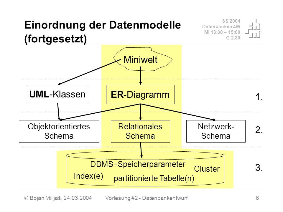 SS 2004 Datenbanken 4W Mi 13:30 – 15:00 G 2.30 © Bojan Milijaš, 24.03.2004Vorlesung #2 - Datenbankentwurf6 Einordnung der Datenmodelle (fortgesetzt) Miniwelt Relationales Schema Objektorientiertes Schema Netzwerk- Schema UML-Klassen ER-Diagramm Index(e) Cluster partitionierte Tabelle(n) DBMS -Speicherparameter 3.