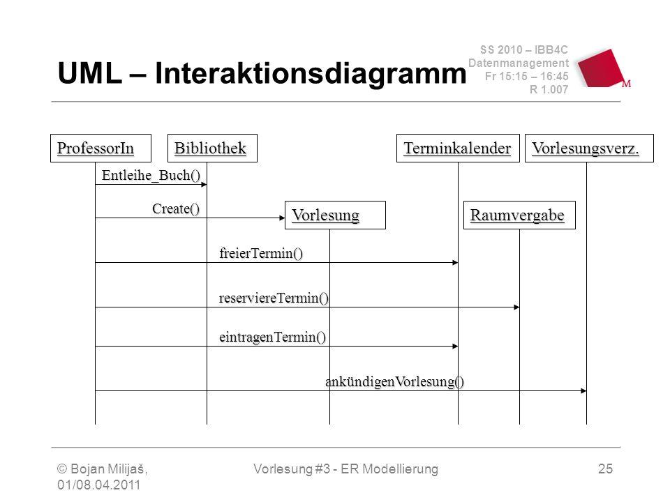 SS 2010 – IBB4C Datenmanagement Fr 15:15 – 16:45 R 1.007 © Bojan Milijaš, 01/08.04.2011 Vorlesung #3 - ER Modellierung25 UML – Interaktionsdiagramm Pr