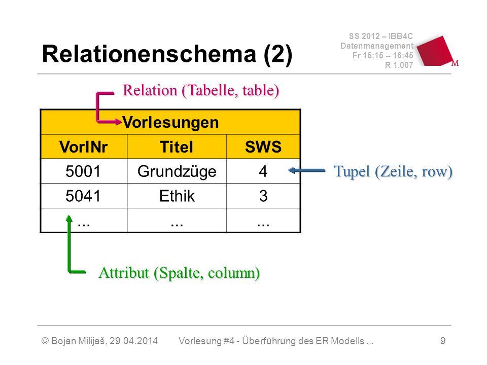 SS 2012 – IBB4C Datenmanagement Fr 15:15 – 16:45 R 1.007 © Bojan Milijaš, 29.04.2014Vorlesung #4 - Überführung des ER Modells...9 Relationenschema (2)