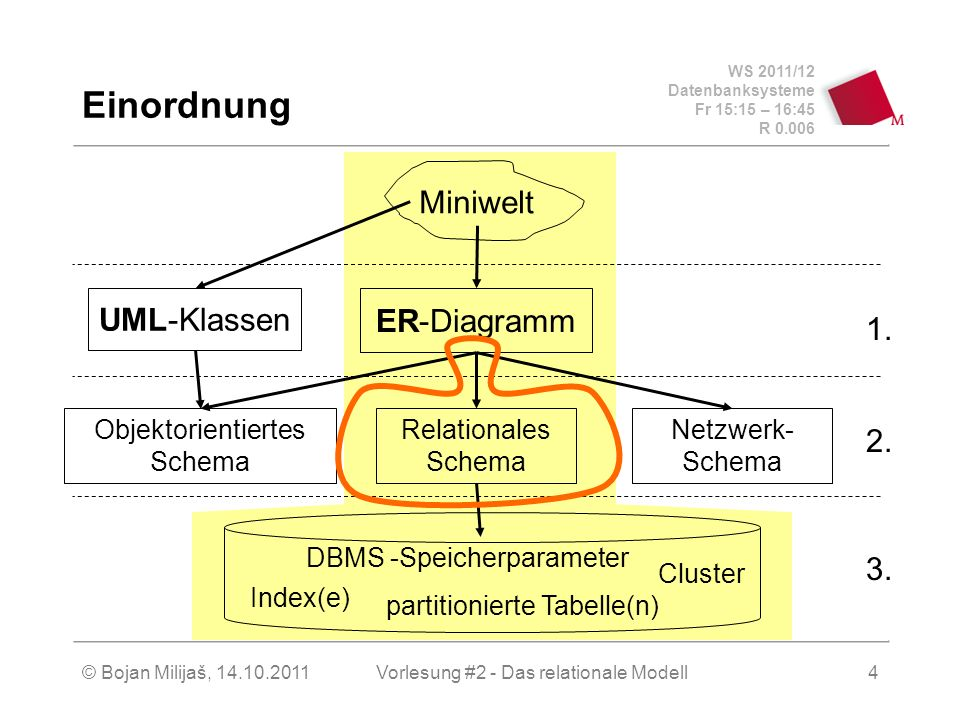 WS 2011/12 Datenbanksysteme Fr 15:15 – 16:45 R 0.006 © Bojan Milijaš, 14.10.2011Vorlesung #2 - Das relationale Modell4 Einordnung Miniwelt Relationales Schema Objektorientiertes Schema Netzwerk- Schema UML-Klassen ER-Diagramm Index(e) Cluster partitionierte Tabelle(n) DBMS -Speicherparameter 3.