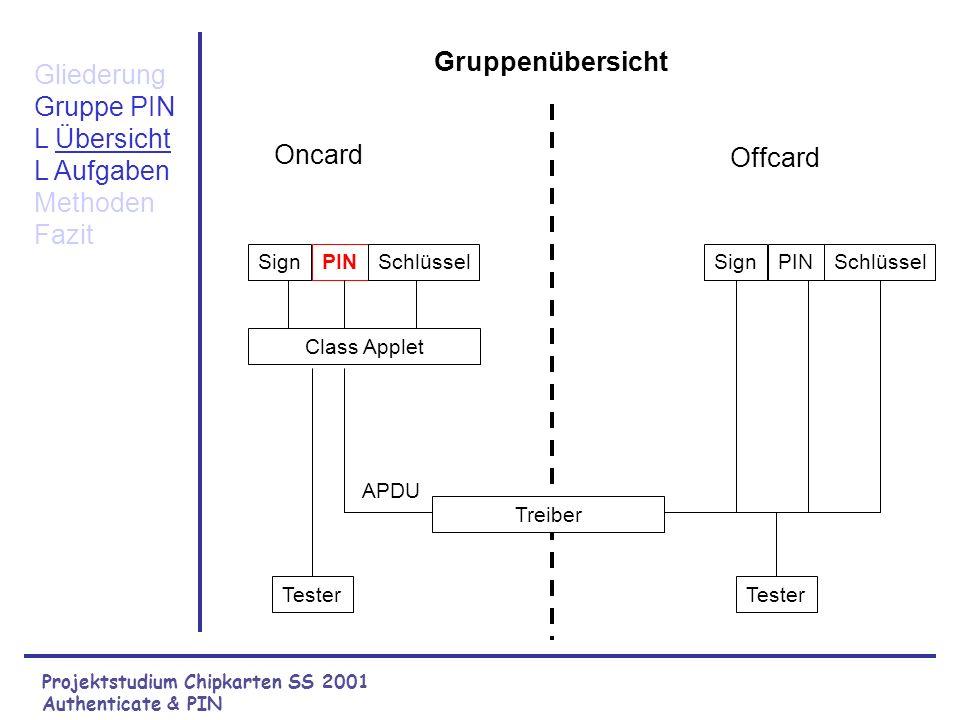 Projektstudium Chipkarten SS 2001 Authenticate & PIN Gliederung Gruppe PIN Methoden Fazit Die Gruppe Authenticate & PIN Unsere Methoden Was uns am Pro