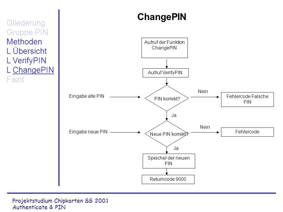 Projektstudium Chipkarten SS 2001 Authenticate & PIN Error Codes und APDU der Methode private VerifyPIN() Gliederung Gruppe PIN Methoden L Übersicht L