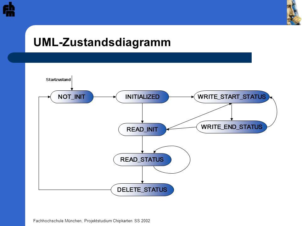 Fachhochschule München, Projektstudium Chipkarten SS 2002 UML-Zustandsdiagramm INITIALIZEDNOT_INIT READ_INIT DELETE_STATUS READ_STATUS WRITE_START_STA