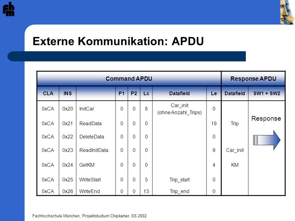 Fachhochschule München, Projektstudium Chipkarten SS 2002 Externe Kommunikation: APDU Command APDUResponse APDU CLAINSP1P2LcDatafieldLeDatafieldSW1 +