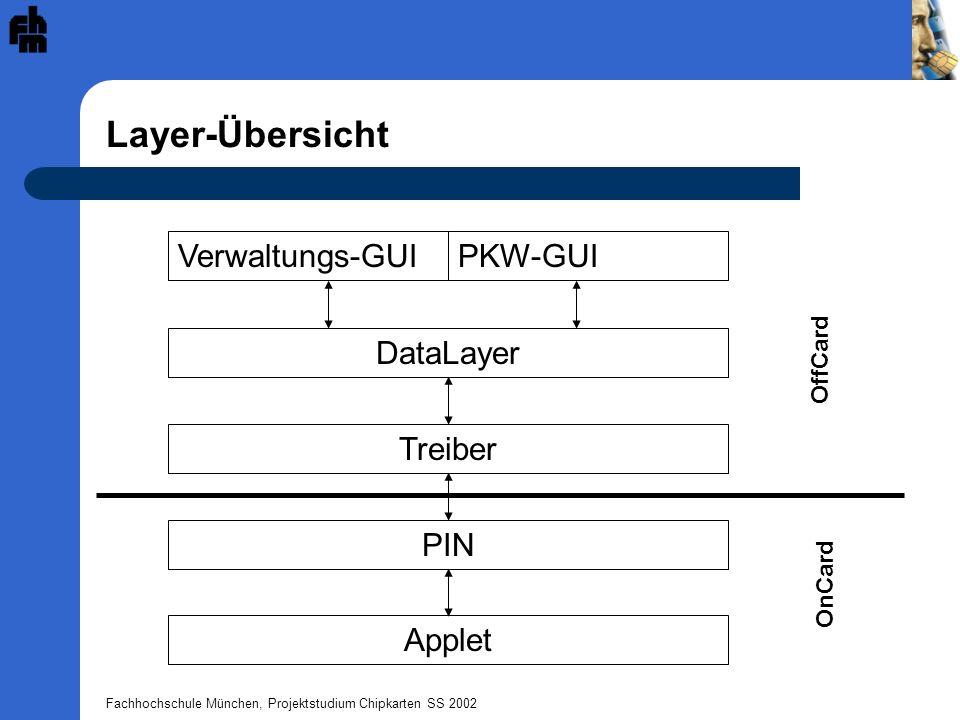 Fachhochschule München, Projektstudium Chipkarten SS 2002 Layer-Übersicht Verwaltungs-GUI DataLayer Treiber PIN PKW-GUI Applet OffCard OnCard