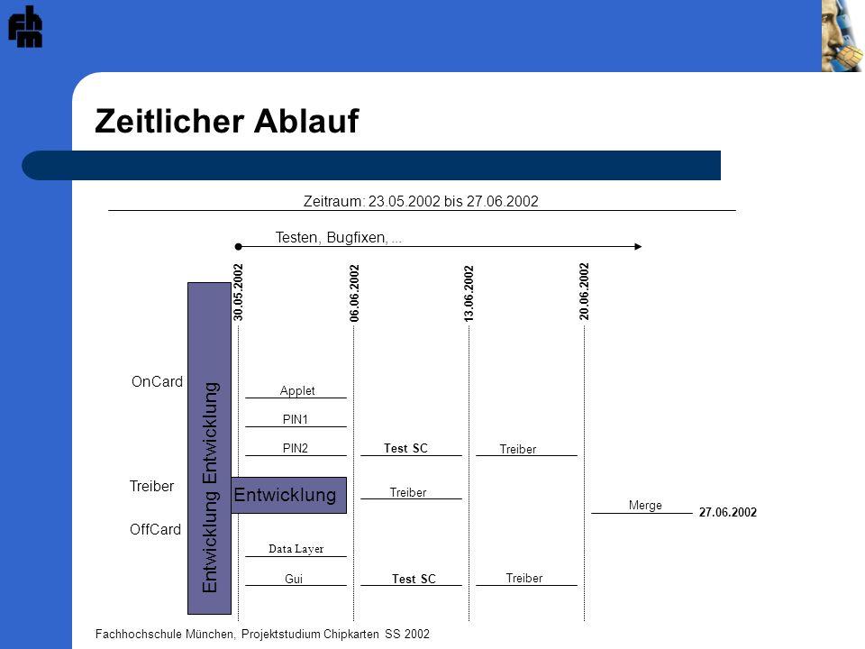 Fachhochschule München, Projektstudium Chipkarten SS 2002 Zeitlicher Ablauf OnCard Applet PIN1 PIN2Test SC Treiber Test SC Data Layer Gui Treiber OffCard 30.05.2002 06.06.2002 13.06.2002 20.06.2002 27.06.2002 Entwicklung Testen, Bugfixen,...
