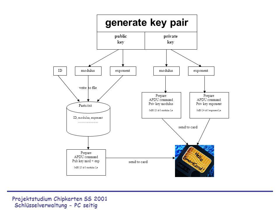 Projektstudium Chipkarten SS 2001 Schlüsselverwaltung - PC seitig ID, modulus, exponent......................... Parts.txt exponentmodulusID generate