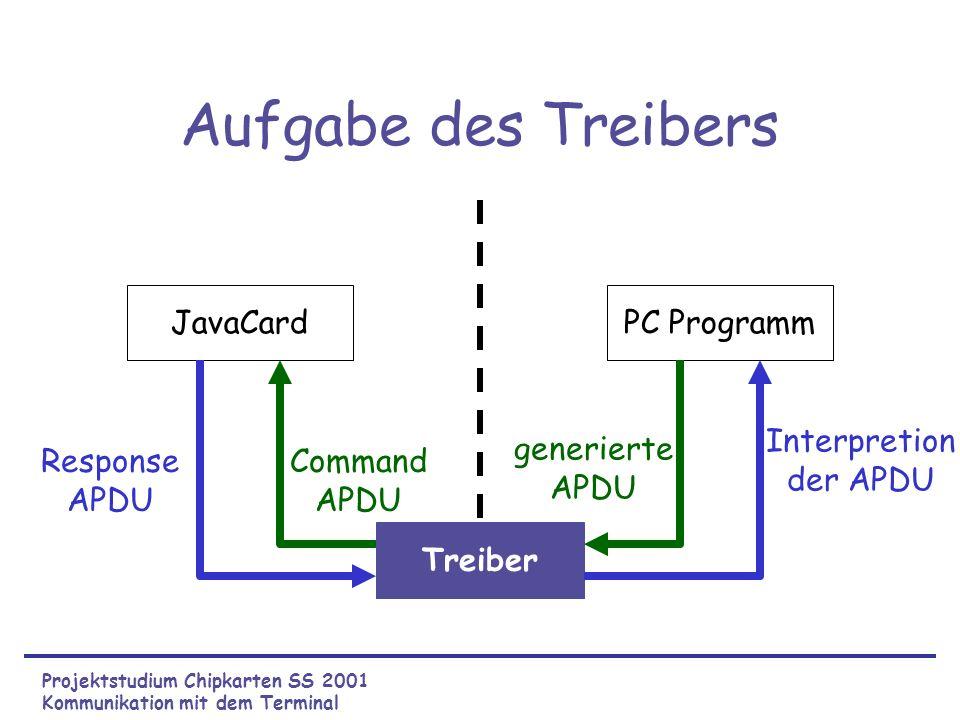 Aufgabe des Treibers PC ProgrammJavaCard Treiber Response APDU Command APDU generierte APDU Interpretion der APDU Projektstudium Chipkarten SS 2001 Kommunikation mit dem Terminal