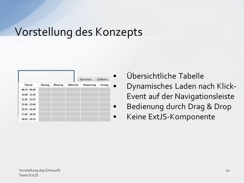 Übersichtliche Tabelle Dynamisches Laden nach Klick- Event auf der Navigationsleiste Bedienung durch Drag & Drop Keine ExtJS-Komponente Vorstellung de