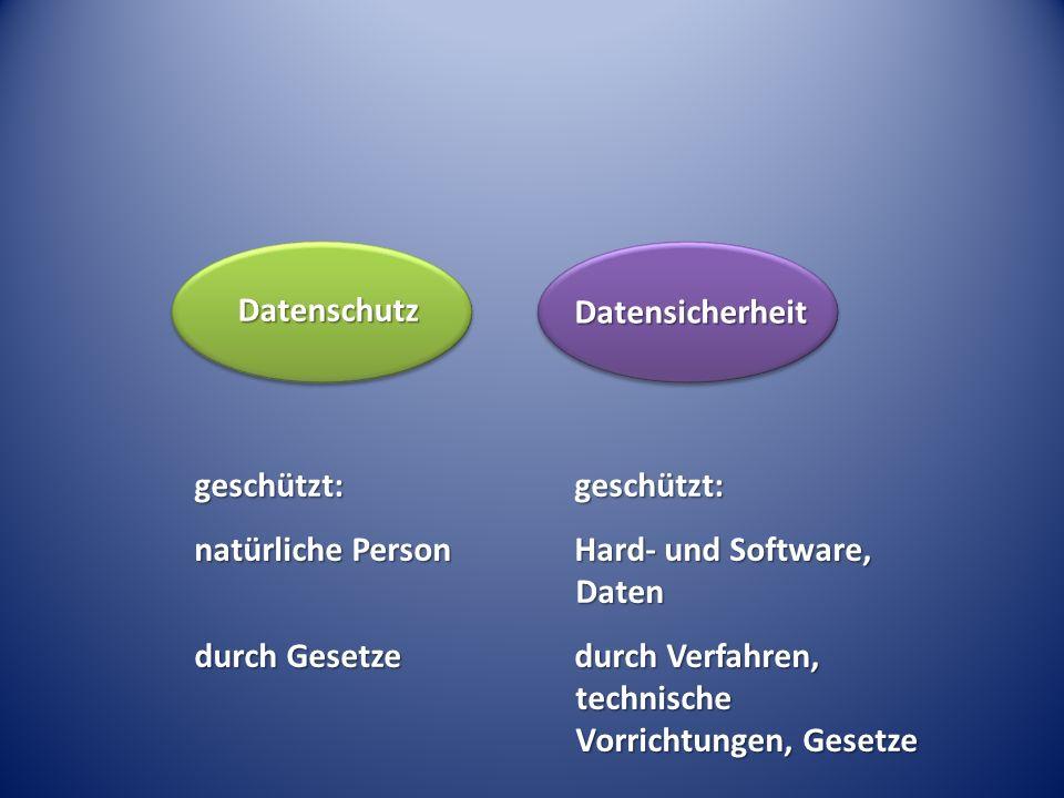 geschützt: natürliche Person durch Gesetze Datenschutz Datensicherheit geschützt: Hard- und Software, Daten durch Verfahren, technische Vorrichtungen,