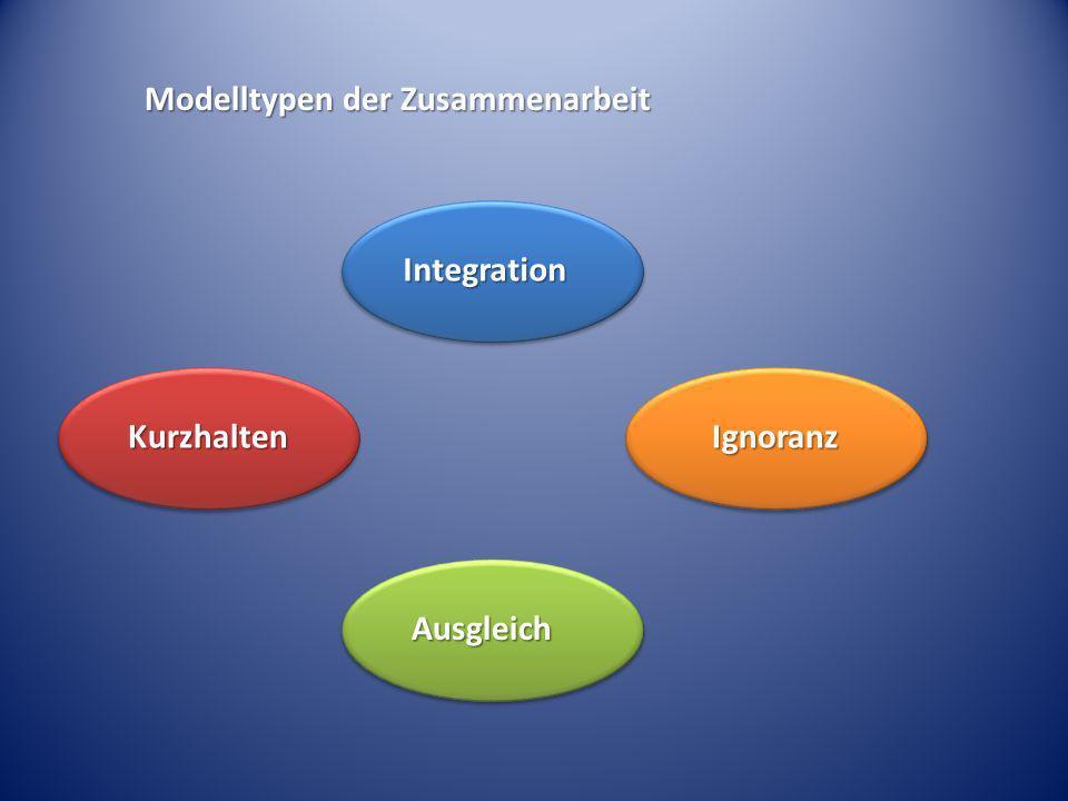 Integration IgnoranzKurzhalten Ausgleich Modelltypen der Zusammenarbeit