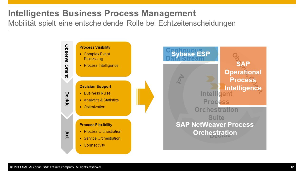 ©2013 SAP AG or an SAP affiliate company. All rights reserved.12 Intelligentes Business Process Management Mobilität spielt eine entscheidende Rolle b