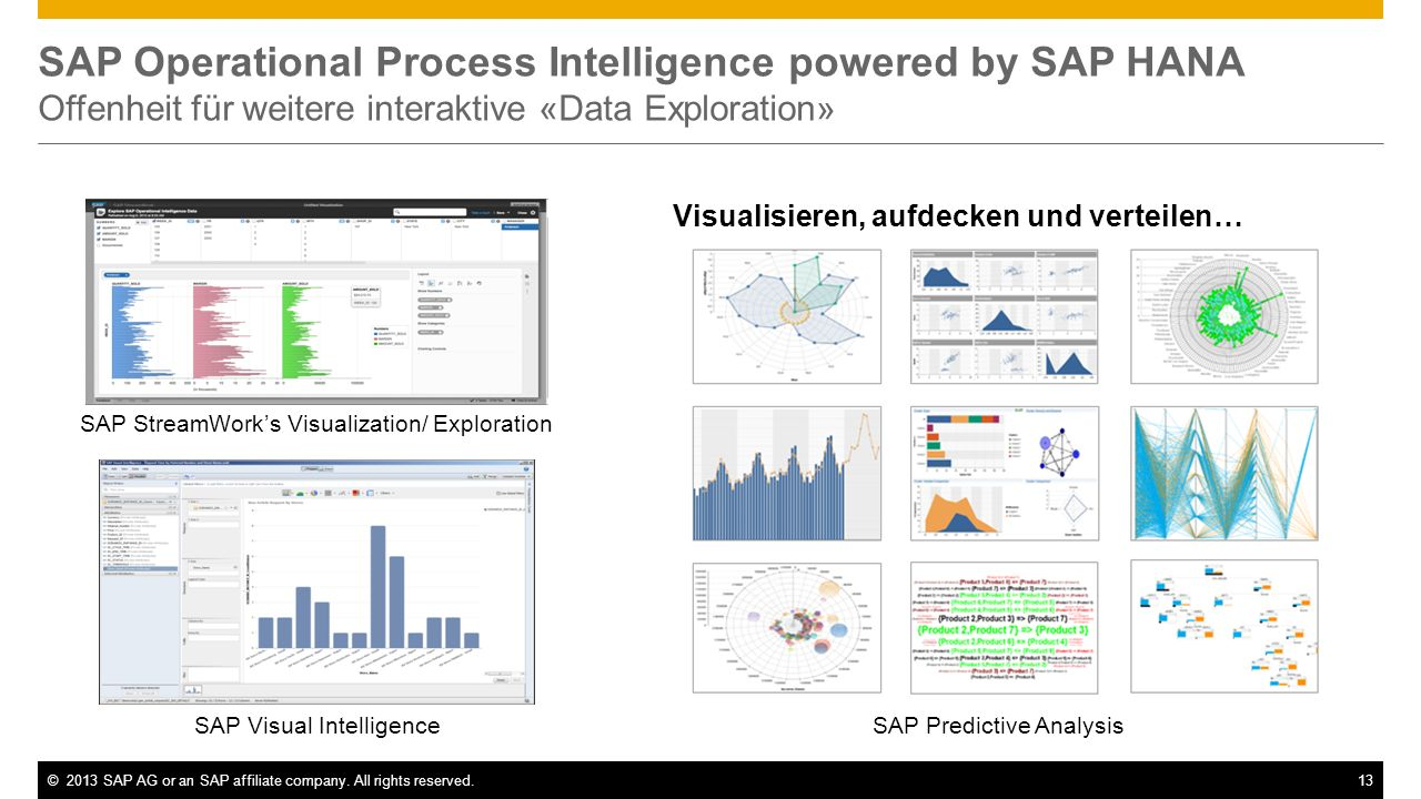 ©2013 SAP AG or an SAP affiliate company. All rights reserved.13 SAP Operational Process Intelligence powered by SAP HANA Offenheit für weitere intera