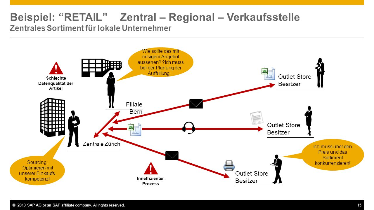 ©2013 SAP AG or an SAP affiliate company. All rights reserved.15 Beispiel: RETAIL Zentral – Regional – Verkaufsstelle Zentrales Sortiment für lokale U
