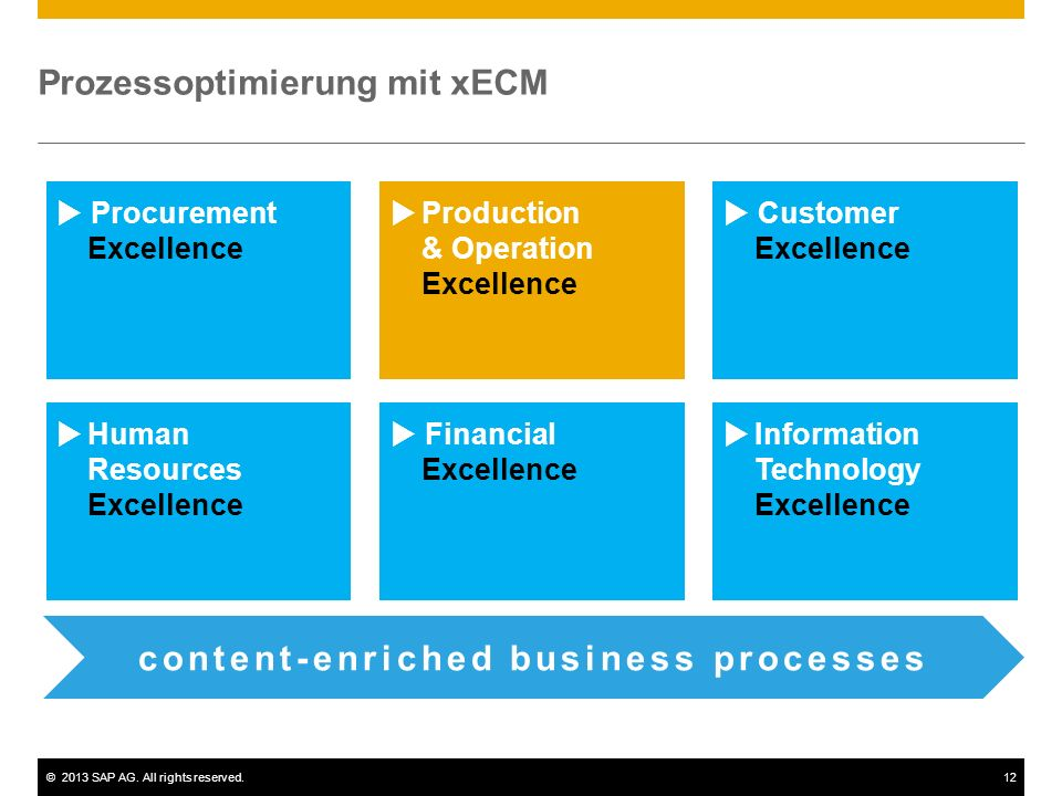 ©2013 SAP AG. All rights reserved.12 Prozessoptimierung mit xECM Procurement Excellence Production & Operation Excellence Customer Excellence Human Re