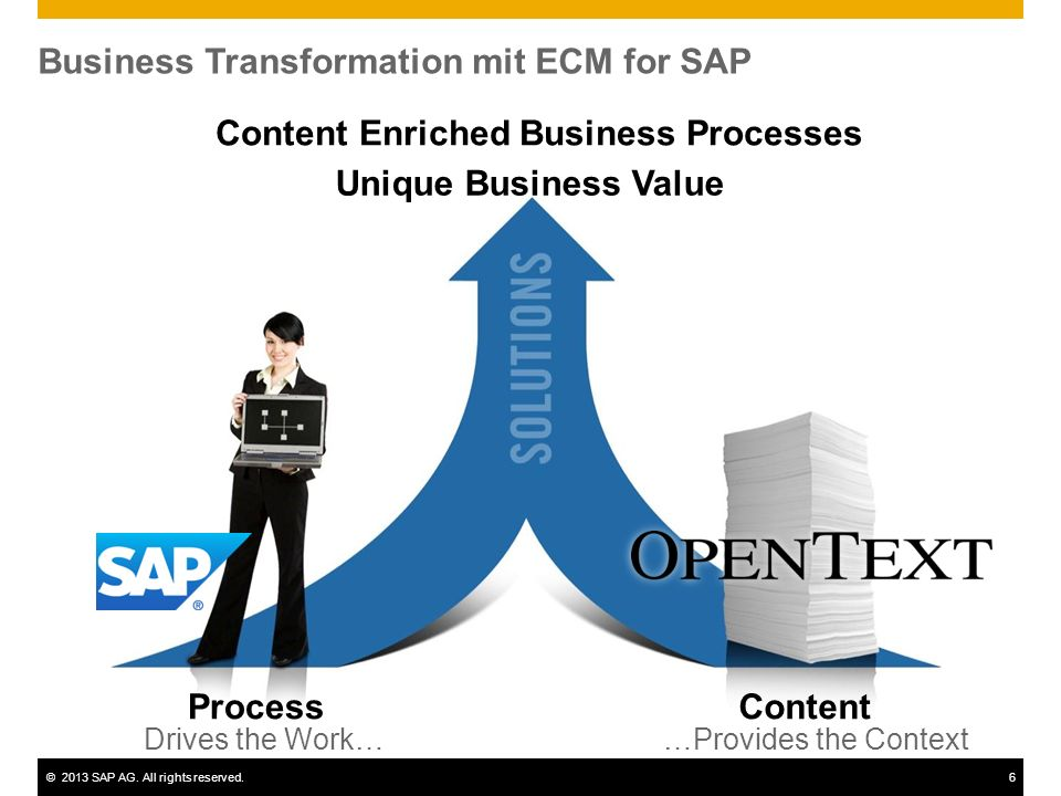 ©2013 SAP AG. All rights reserved.6 Business Transformation mit ECM for SAP ProcessContent Unique Business Value Drives the Work……Provides the Context