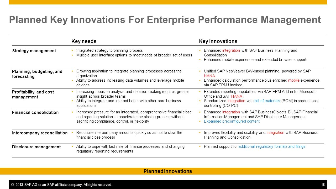 ©2013 SAP AG or an SAP affiliate company. All rights reserved.18 Planned Key Innovations For Enterprise Performance Management Key needsKey innovation