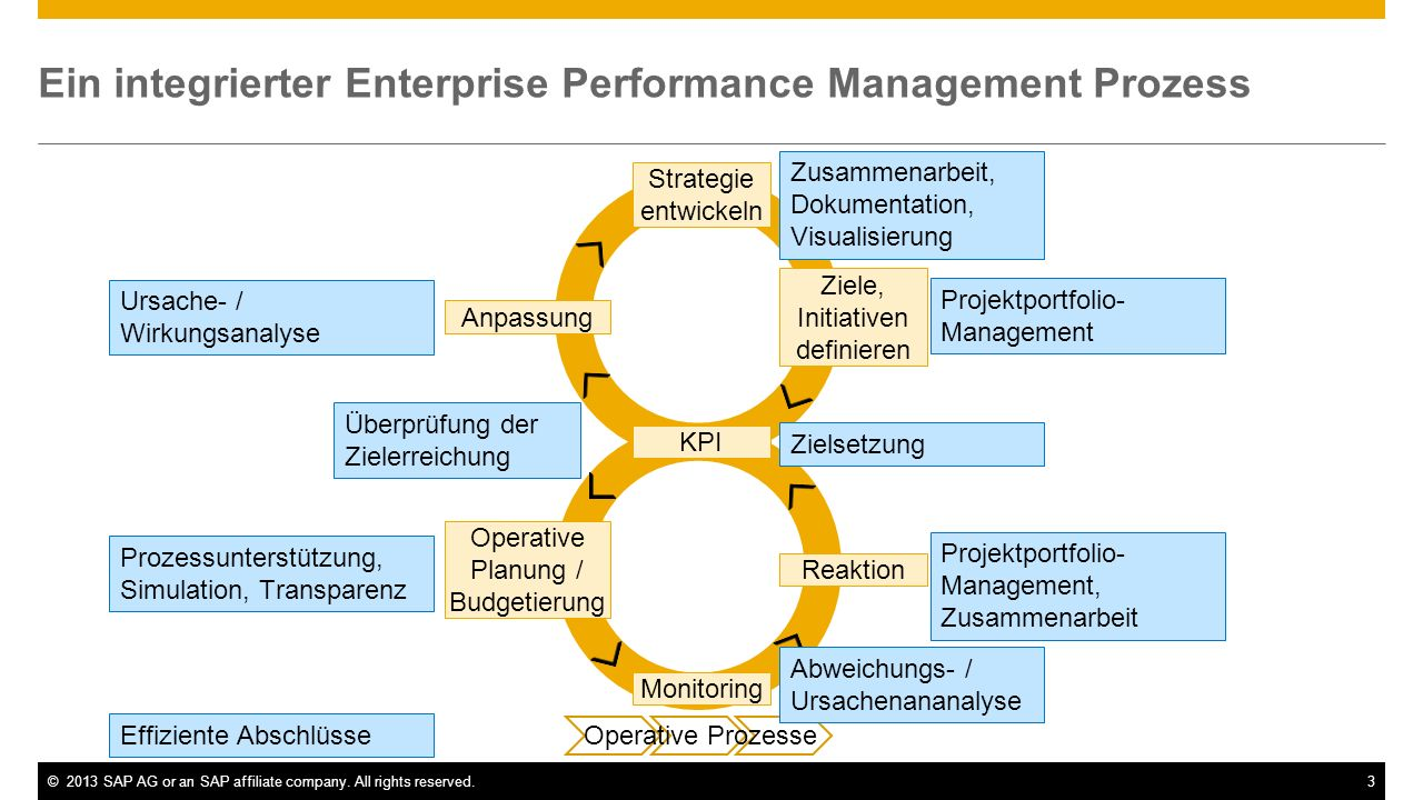 ©2013 SAP AG or an SAP affiliate company. All rights reserved.3 Ein integrierter Enterprise Performance Management Prozess Strategic Operational Strat
